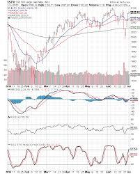 India Stock Market Index Chart Moneycontrol India Stock