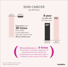 Mole Chart For Skin Cancer Skin Cancer Facts Statistics And You