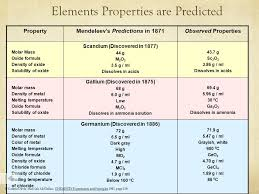 The Periodic Table and the Elements The Periodic Table and the ...