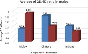 2d 4d Ratio Chart A Comparative Study On Digit Ratio And Hand Patterns Of