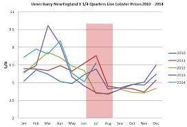Lobster Price Chart New Englands Live Lobster Prices Set To Fall To Seasonal