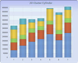 Chart Fx 8 For Java Bar Gantt Cube Charts