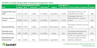 Compare Mutual Funds Chart Invest With Your Conscience 5 Great Socially Responsible