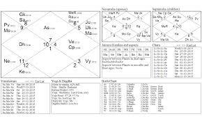 Kp Chart Or Lagna Chart A Query On Child Birth By Prashna Jyotish Astrologer Anil