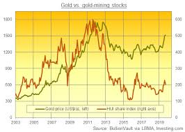 Gold Stock Index Chart Gold Mining Output Peaking As New Drilling Retreats Gold