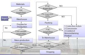 Control Of Nonconforming Product Flow Chart Cylectronix Manufacturer Of Wire Harness Cable Assembly