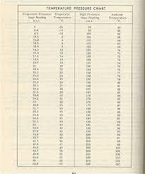 R12 Pressure Chart Orignal R12 A C Pressures Readings The De Tomaso Forums