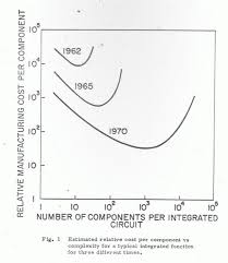 Moores Law At 50 Its Past And Its Future Extremetech