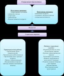 Психофизические особенности пожилых людей Технология социальной работы с лицами пожилого и старческого возраста