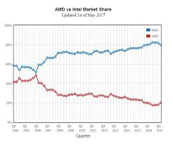 Amd Vs Intel Processors Comparison Chart 2012 Amd Gains 2 2 Cpu Market Share From Intel In Q1 2017 Eteknix