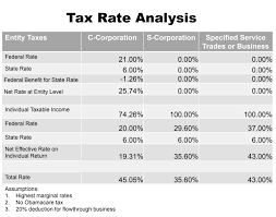 Irs Payment Chart 2018 Tax Treatment For C Corporations And S Corporations Under