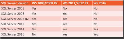 20 Correct Sql 2019 Version Comparison Chart