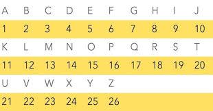 Alphabet Numbers Chart Dreamtime Code Illuminati Alphabet Conspiracy How Did The
