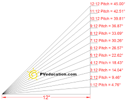 Roof Pitch Angle Chart Roof Pitch And Roof Angle Degrees