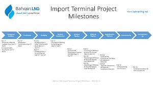Project Milestones Chart Bahrain Lng Project Milestone Chart Bahrain Lng