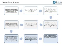 Warehousing Layout Design And Processes Setup