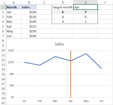 How to change solid lines to dotted lines in excel. Add Vertical Line To Excel Chart Scatter Plot Bar And Line Graph