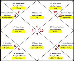 Vedic Natal Chart Calculator Free Vedic Astrology Birth Chart