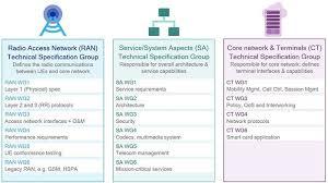 Understanding 3gpp Starting With The Basics Qualcomm