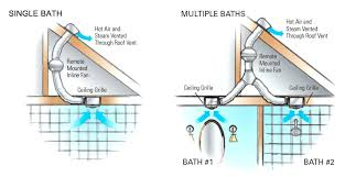 how to install a bathroom exhaust fan through the roof how to vent a bathroom fan