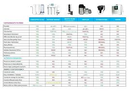 Fluoride Chart Fluoride Water Filters Comparison Doshbox Co