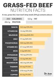 Beef Nutrition Facts Chart Cows Fed Stale Candy Still In Wrappers Just One More