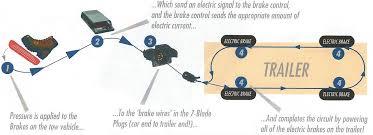 7 pin trailer socket wiring diagram on 7 images free download 7 Way Rv Wiring Diagram 7 pin trailer socket wiring diagram 24 7 prong trailer plug wiring diagram 7 way rv plug wiring diagram 7 way rv wiring diagram 2010 infiniti qx56