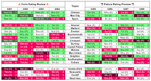 Premier League Form Chart Form Vs Fixtue Charts For Gameweek 5 Fantasy Football