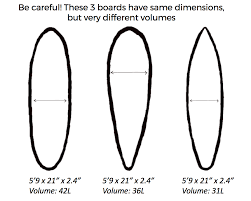 Surfboard Size And Weight Chart What Size Surfboard Should I Get Gershon Borlai Medium