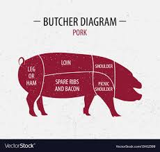 Pork Chart Cuts Of Meat Cut Of Pork Poster Butcher Diagram