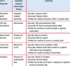 Examples Of Accurate Inaccurate And Omitted Physical