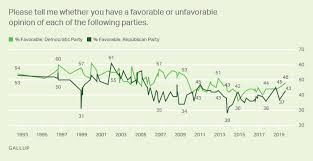 Political Party Platforms Chart Party Images Gallup Historical Trends