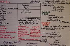 Ap World History The Big Ass Flip Chart
