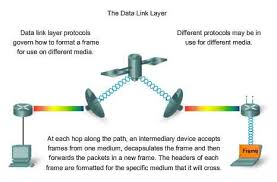 Data Link Layer Datalink Layer Iso Osi