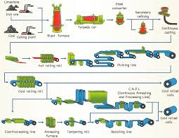steel manufacturing process flow chart   jpgproduction process flow diagram photo album diagrams