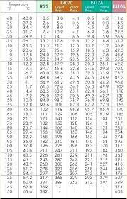 R 407a Pt Chart Bedowntowndaytona Com