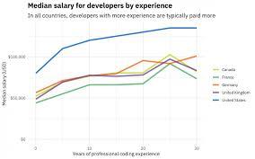 Salary Calculator New Developer Salaries In 48 Updating The Stack Overflow Salary