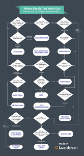 Affinity Diagram Template New Where Should You Work Out Flowchart ...