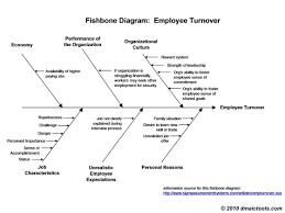 Fishbone Diagram Template Fishbone Diagram Example And