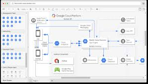 How To Make A Venn Diagram On Google Drawing Google Cloud Platform Diagram Software