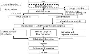 Flow Chart For Ihis Activities Of Rccv