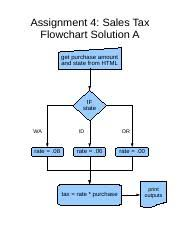 Misc371hwk3aflowchartsolution Odp Assignment 4 Sales Tax