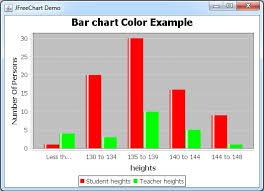 Jfreechart Barchart Color Customise Javascan Com