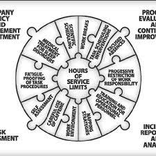 Fatigue Risk Management Chart Elements Of A Fatigue Risk Management System For Maintenance