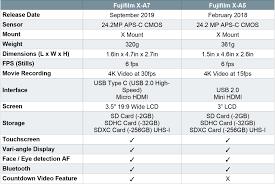 Video Comparison Chart Fujifilm X A7 Vs X A5 Worth The Upgrade Comparison Chart