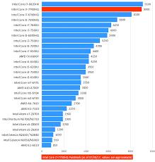 Intel Laptop Cpu Chart I3 8100 Vs I7 7700hq Review Laptop Cpu Comparison 24h Reviews