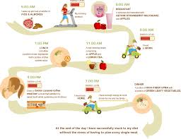 Make Your Own Diet Chart Healthy Dieting With Getrim Make Your Own Diet Plan
