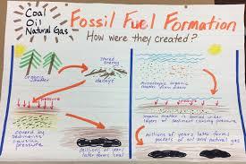 Coal Grade Chart Fossil Fuel Formation Coal Oil Natural Gas 5th Grade