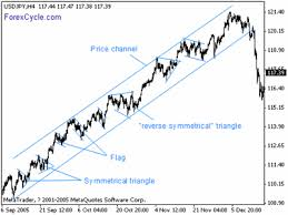 Chart Patterns – Forex Market Analysis – ForexCycle.com