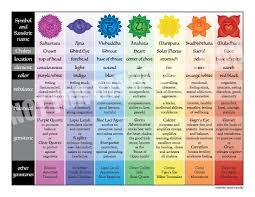 17x11 Easy Reference Printable Chakra Chart